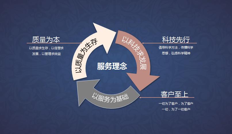 服务理念 -太阳亚洲娱乐_大阳集团33138_太阳集团网站.png